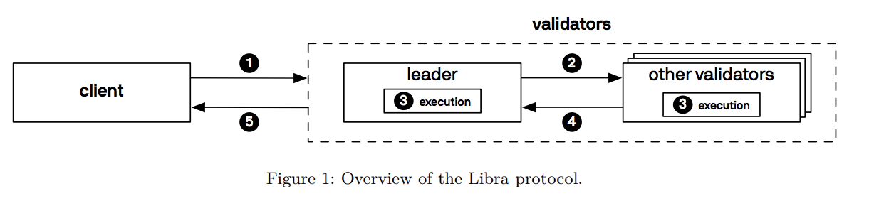 Overview-of-the-Libra-protocol